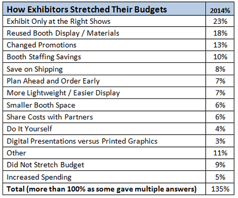 How exhibitors stretched their budget