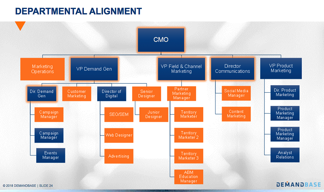 department alignment