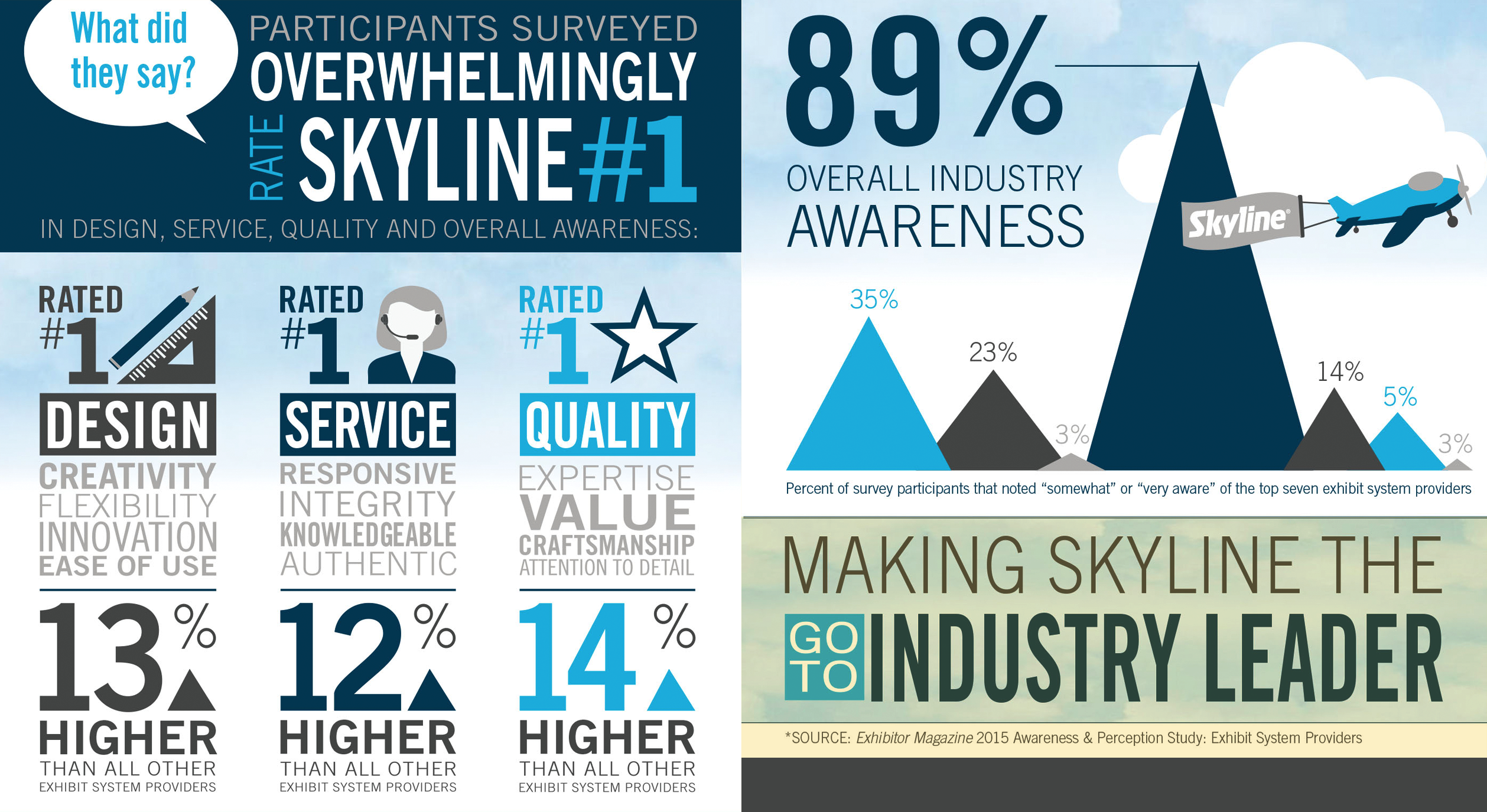 why skyline graph footer