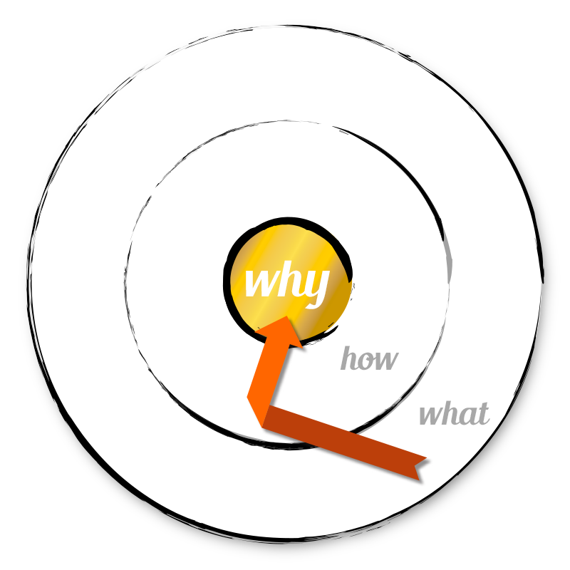 design thinking start with why