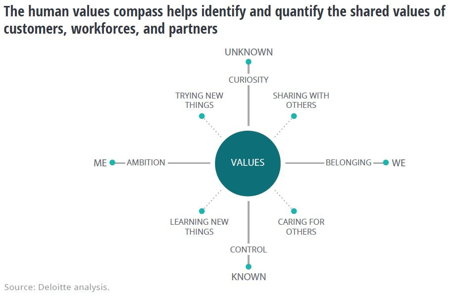 know. your attendees shared value